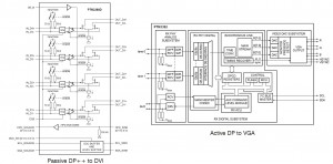 The diagram of a passive DP++ to DVI converter, compared to that of an active DP to VGA converter.  An active DP to DVI converter would look the same but would have a TMDS encoder block in place of the VGA DACs.